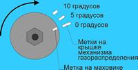 Регулировка зажигания ВАЗ 2106